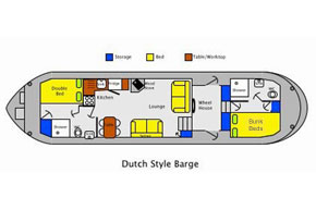 Layout of the Dutch Class